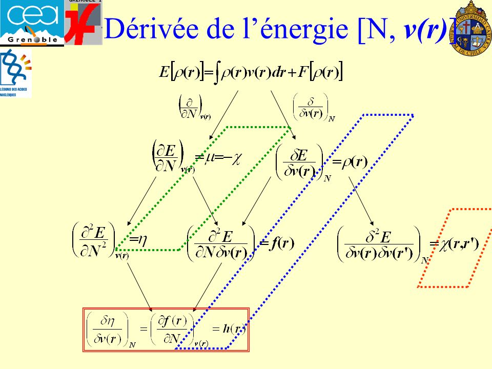 Dérivée de l'énergie [N, v(r)]